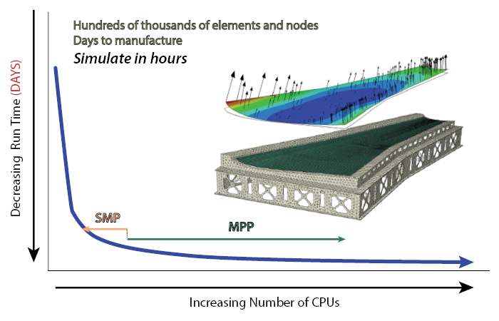 Reducing simulation time with MPP